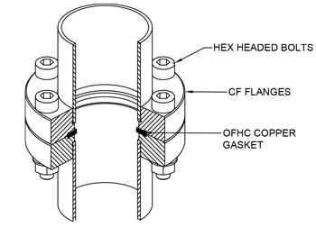 CF Vacuum Fittings | Vacuum | Pumps | Chambers | Valves