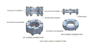 Nut, Bolt & Washer Sets   Vacuum   Pumps   Chambers   Valves